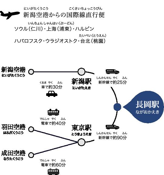 東京から長岡まで新幹線での所要時間